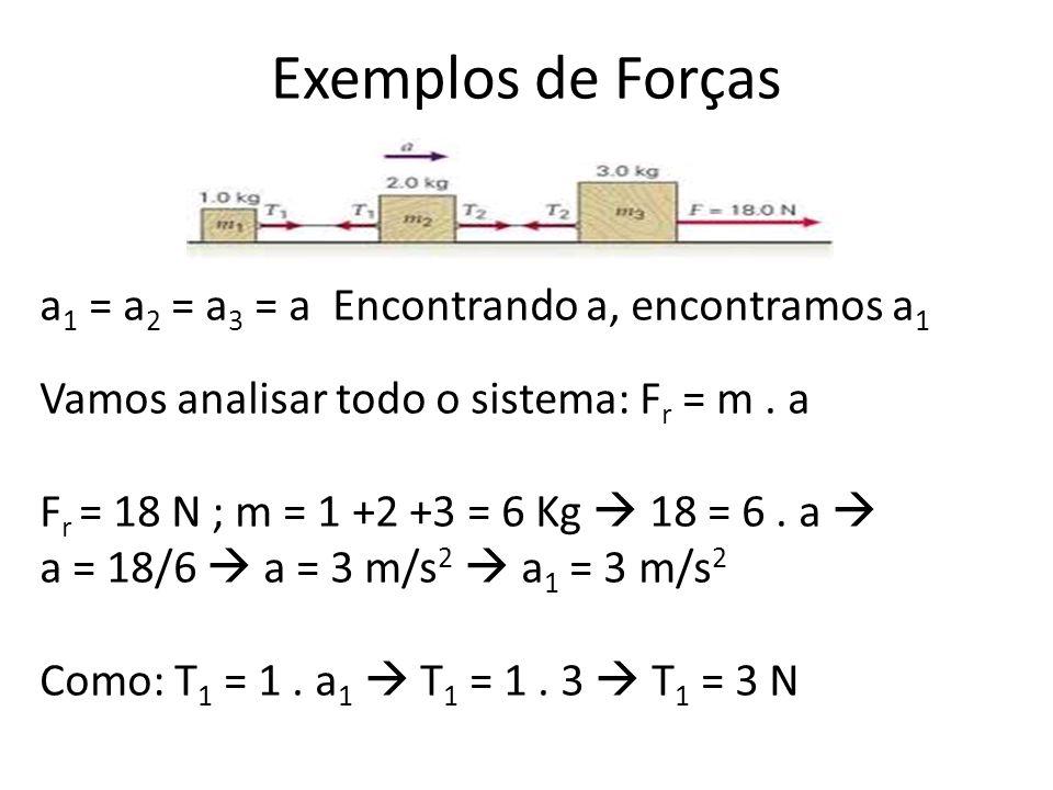 Exemplos de Forças a1 = a2 = a3 = a Encontrando a, encontramos a1