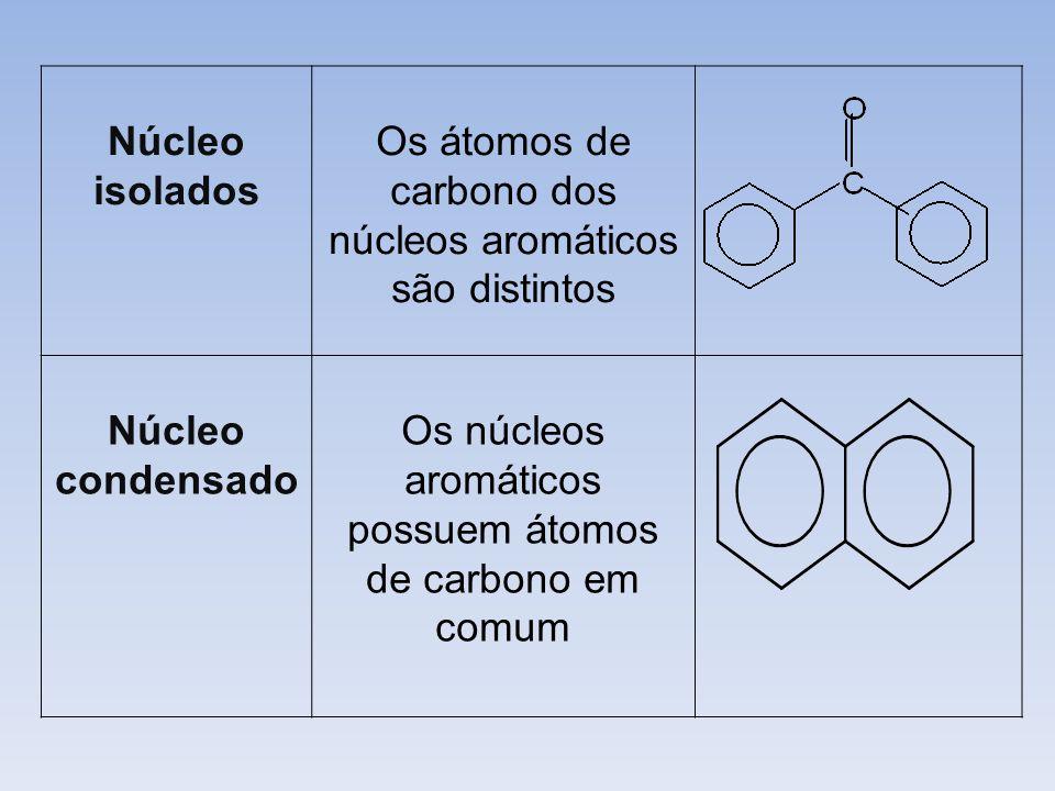 Núcleo isolados Núcleo condensado