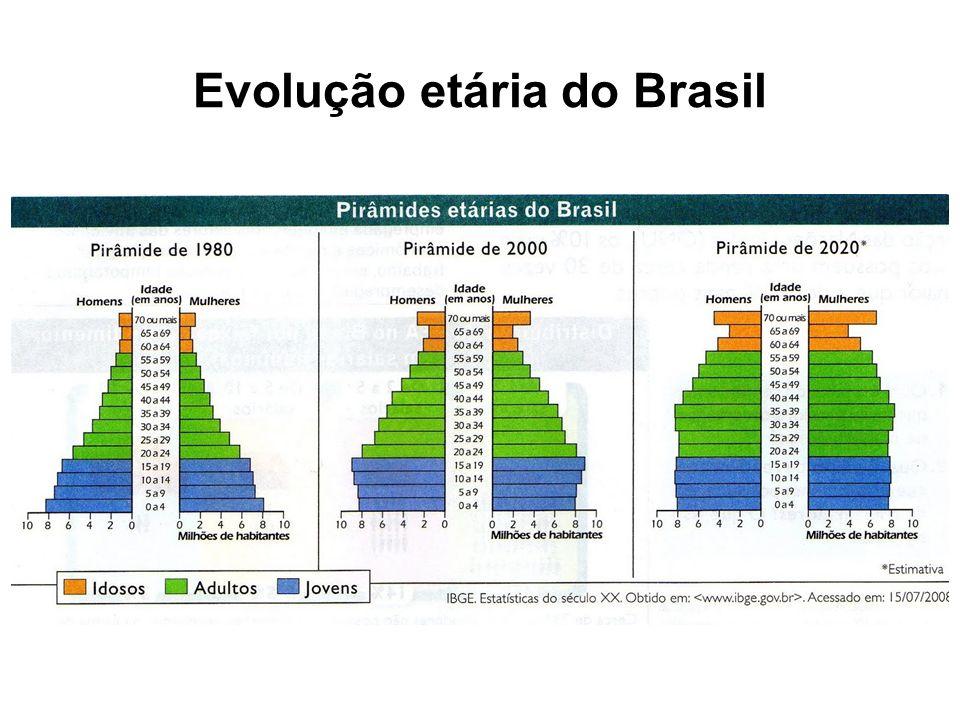 Evolução etária do Brasil