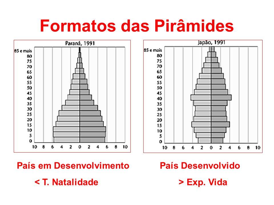 Formatos das Pirâmides