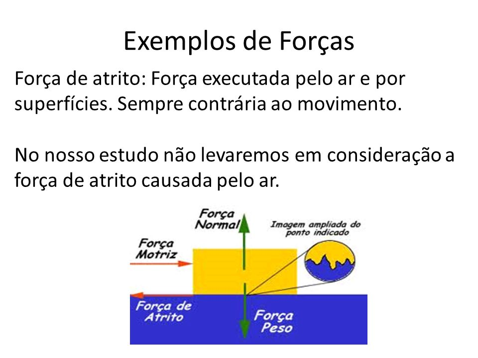 Exemplos de Forças Força de atrito: Força executada pelo ar e por superfícies. Sempre contrária ao movimento.