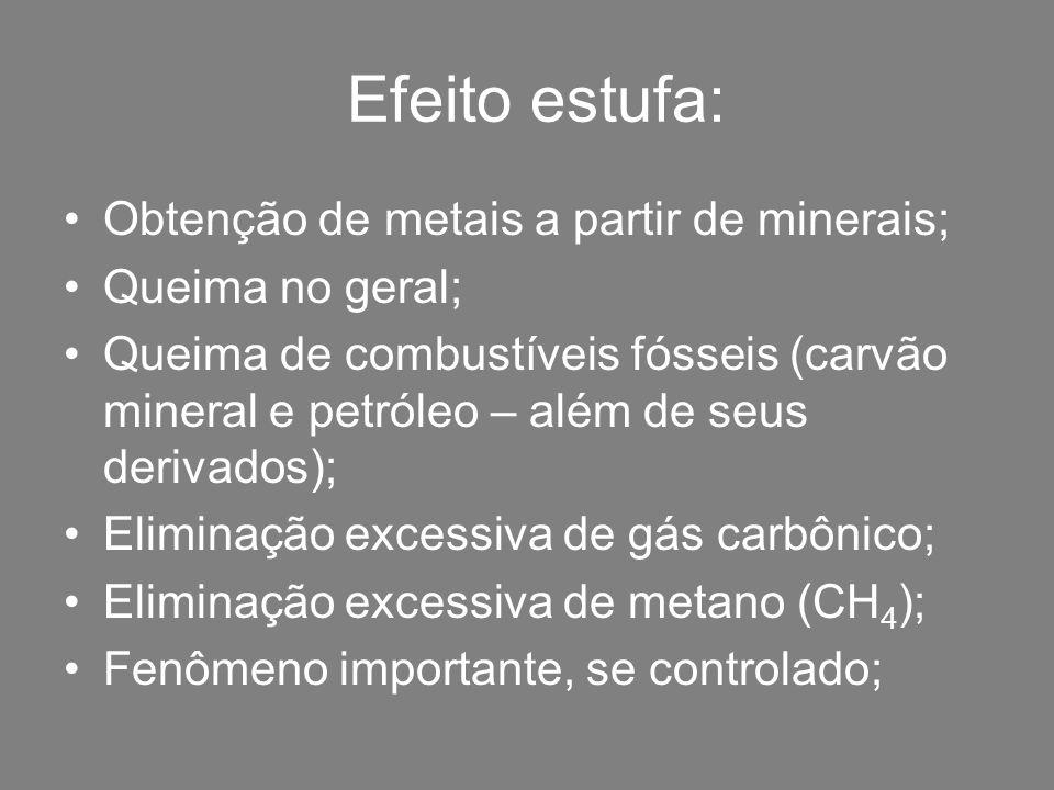 Efeito estufa: Obtenção de metais a partir de minerais;
