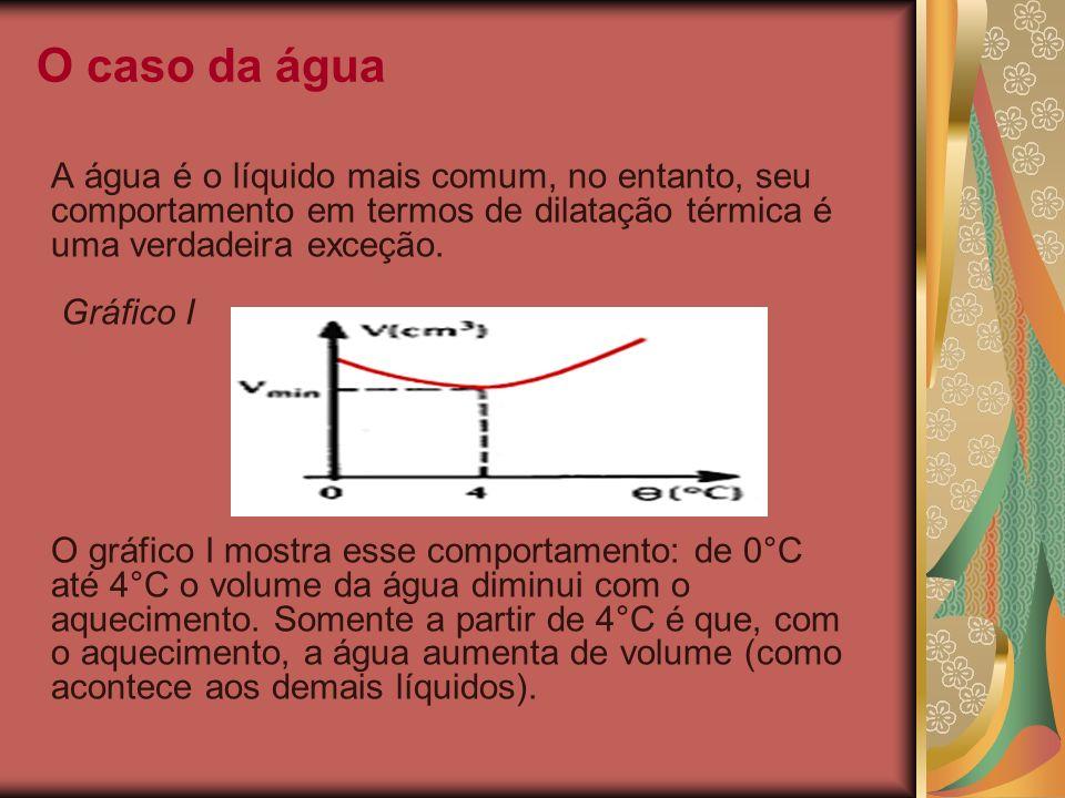 O caso da água A água é o líquido mais comum, no entanto, seu comportamento em termos de dilatação térmica é uma verdadeira exceção. Gráfico I.