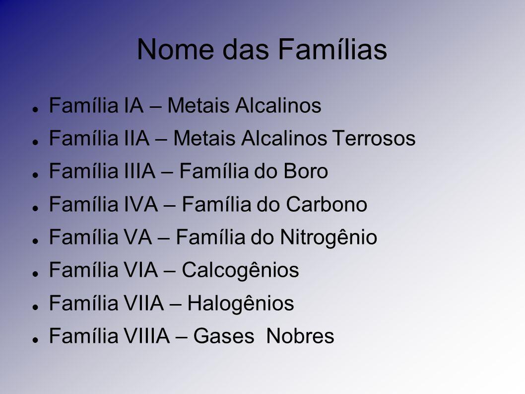 Nome das Famílias Família IA – Metais Alcalinos