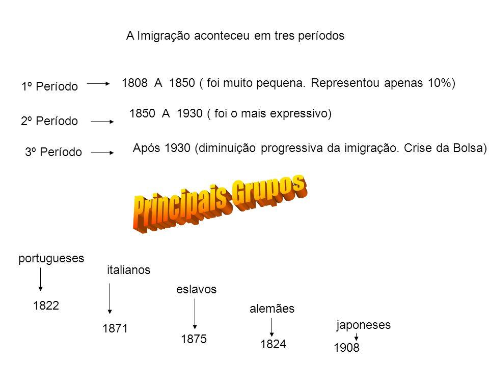 Principais Grupos A Imigração aconteceu em tres períodos