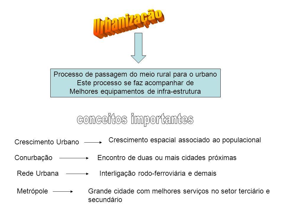 Urbanização conceitos importantes