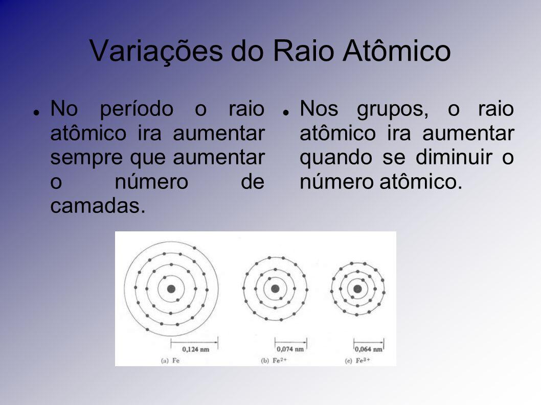 Variações do Raio Atômico