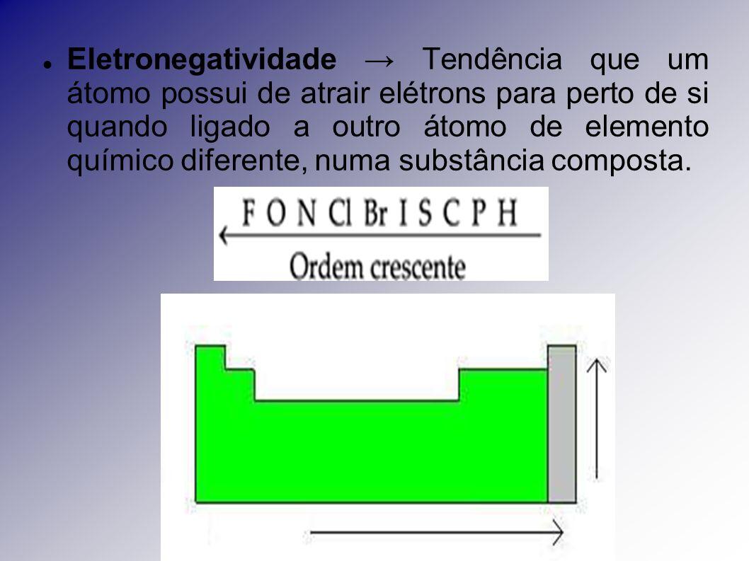 Eletronegatividade → Tendência que um átomo possui de atrair elétrons para perto de si quando ligado a outro átomo de elemento químico diferente, numa substância composta.