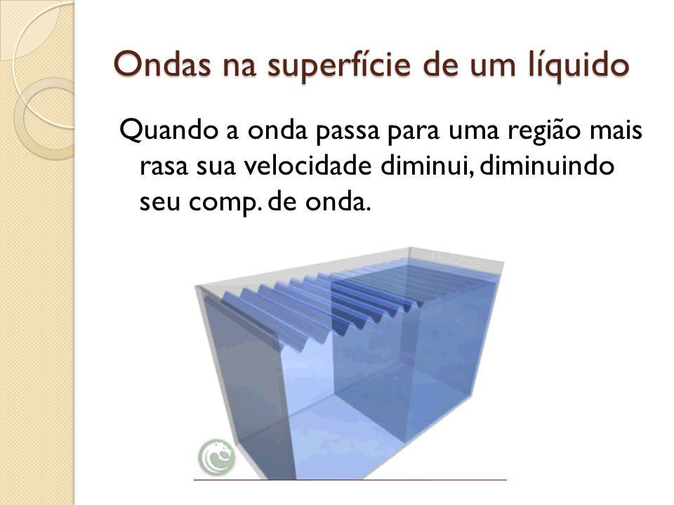 Ondas na superfície de um líquido