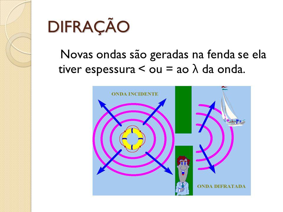 DIFRAÇÃO Novas ondas são geradas na fenda se ela tiver espessura < ou = ao λ da onda.