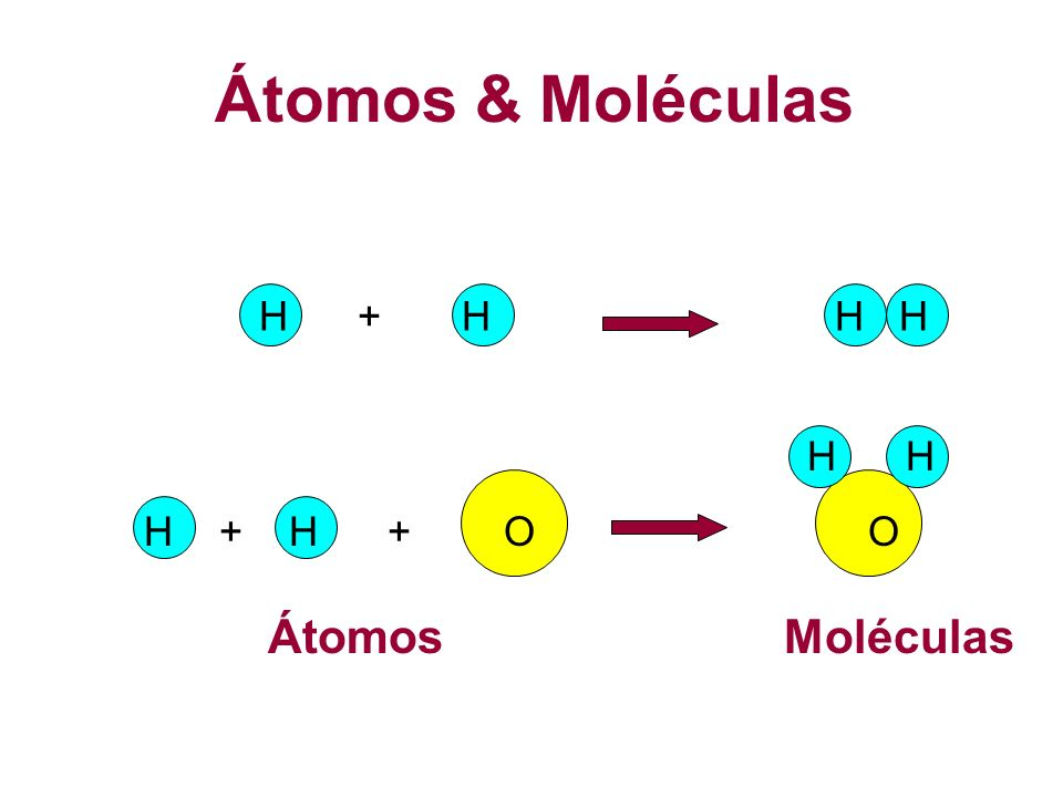 Átomos & MoléculasH + H H H. H H. H + H + O O.