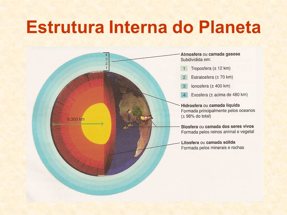 Estrutura Interna do Planeta