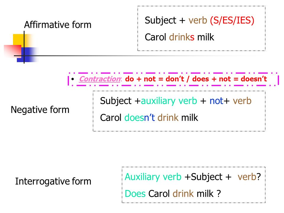 Subject + verb (S/ES/IES) Carol drinks milk Affirmative form