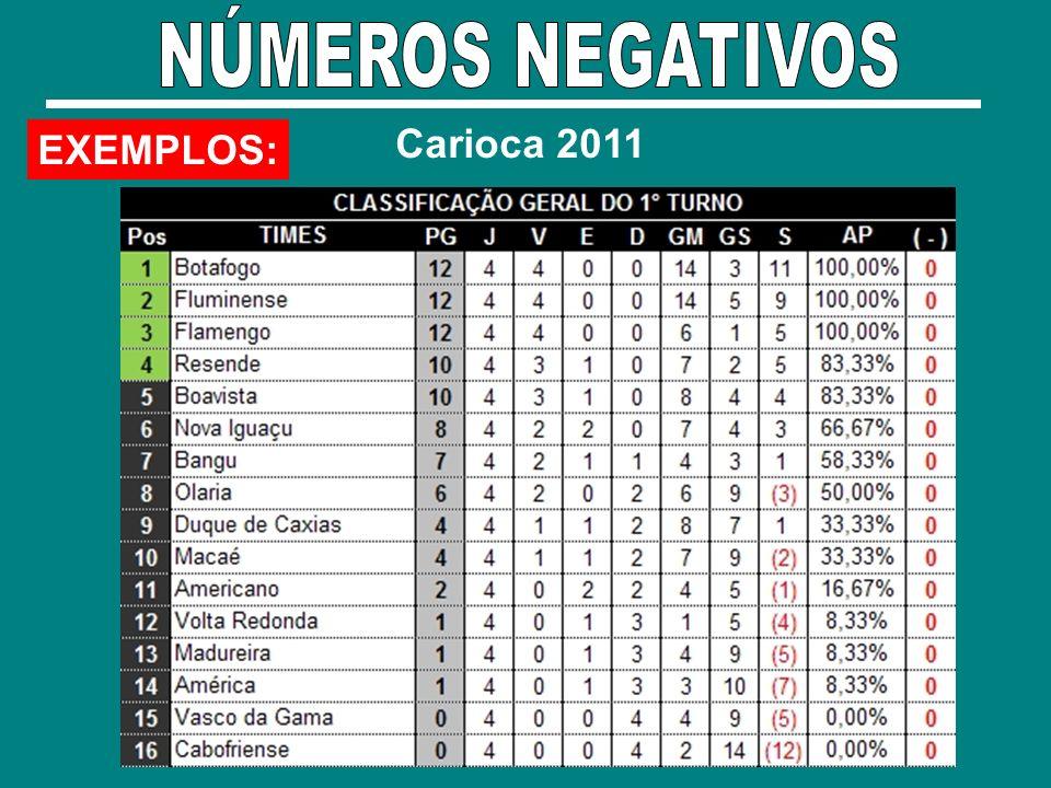 NÚMEROS NEGATIVOS Carioca 2011 EXEMPLOS: