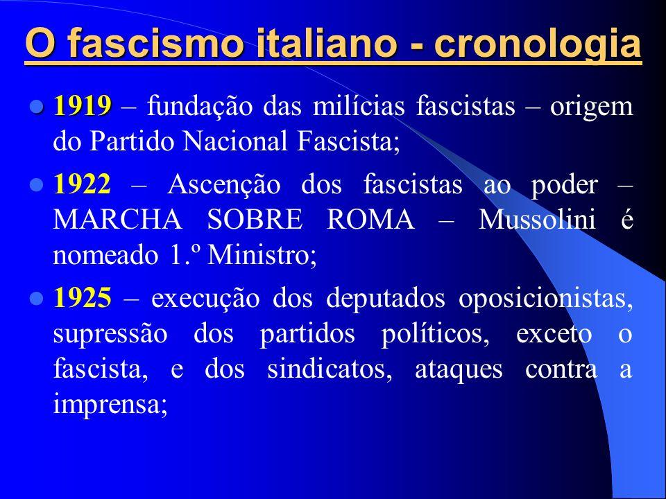 O fascismo italiano - cronologia