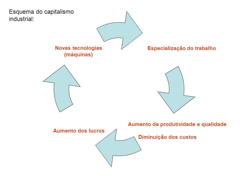 Esquema do capitalismo industrial: