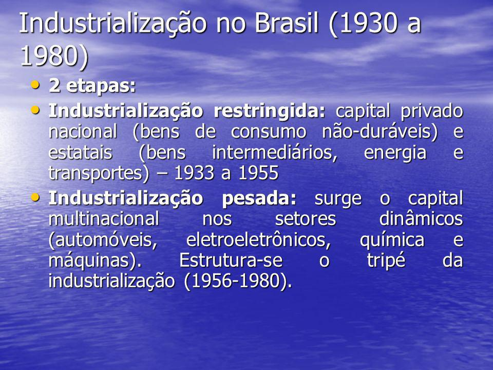 Industrialização no Brasil (1930 a 1980)