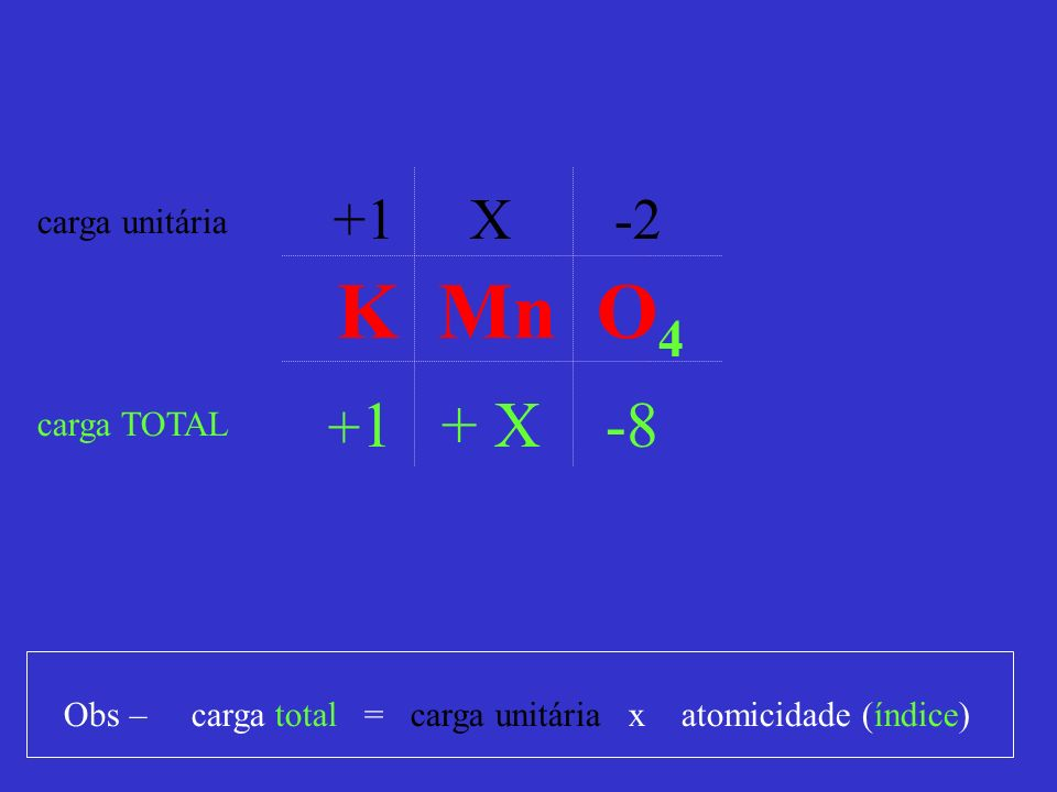 K Mn O4 +1 X -2 +1 + X -8 carga unitária carga TOTAL