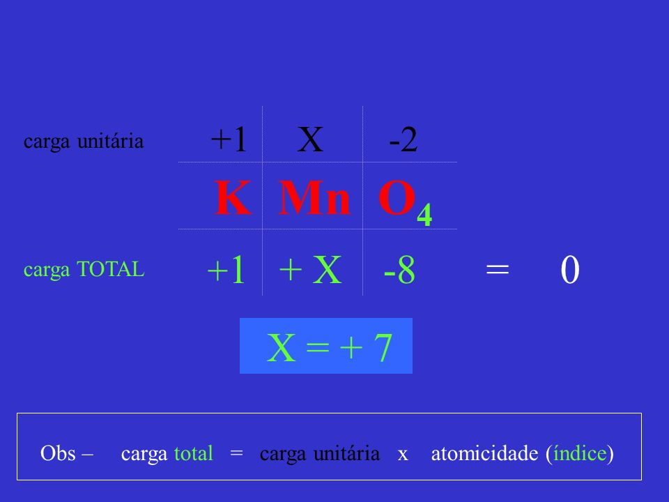 K Mn O4 = 0 X = + 7 +1 X -2 +1 + X -8 carga unitária carga TOTAL
