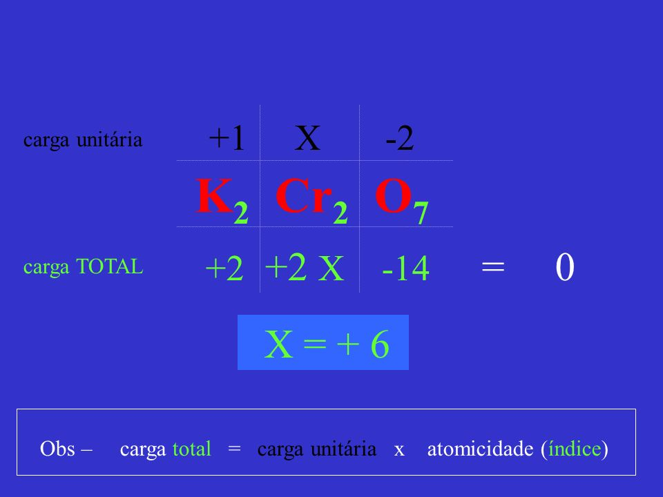 K2 Cr2 O7 = 0 X = + 6 +1 X -2 +2 +2 X -14 carga unitária carga TOTAL