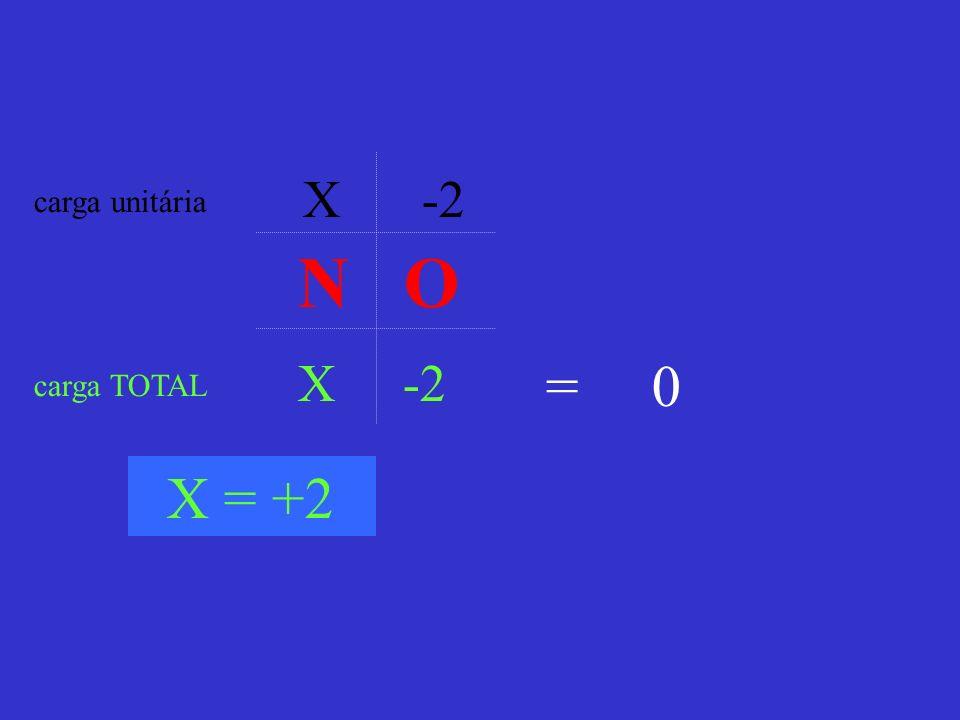 X -2 carga unitária N O X -2 = 0 carga TOTAL X = +2