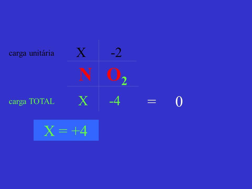 X -2 carga unitária N O2 X -4 = 0 carga TOTAL X = +4