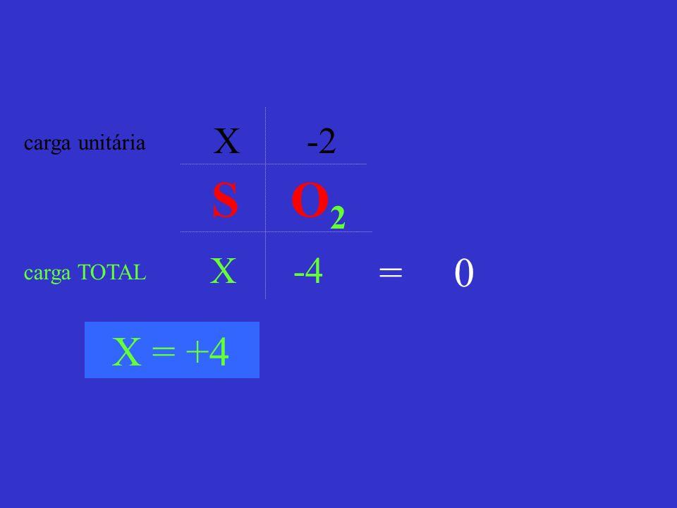 X -2 carga unitária S O2 X -4 = 0 carga TOTAL X = +4