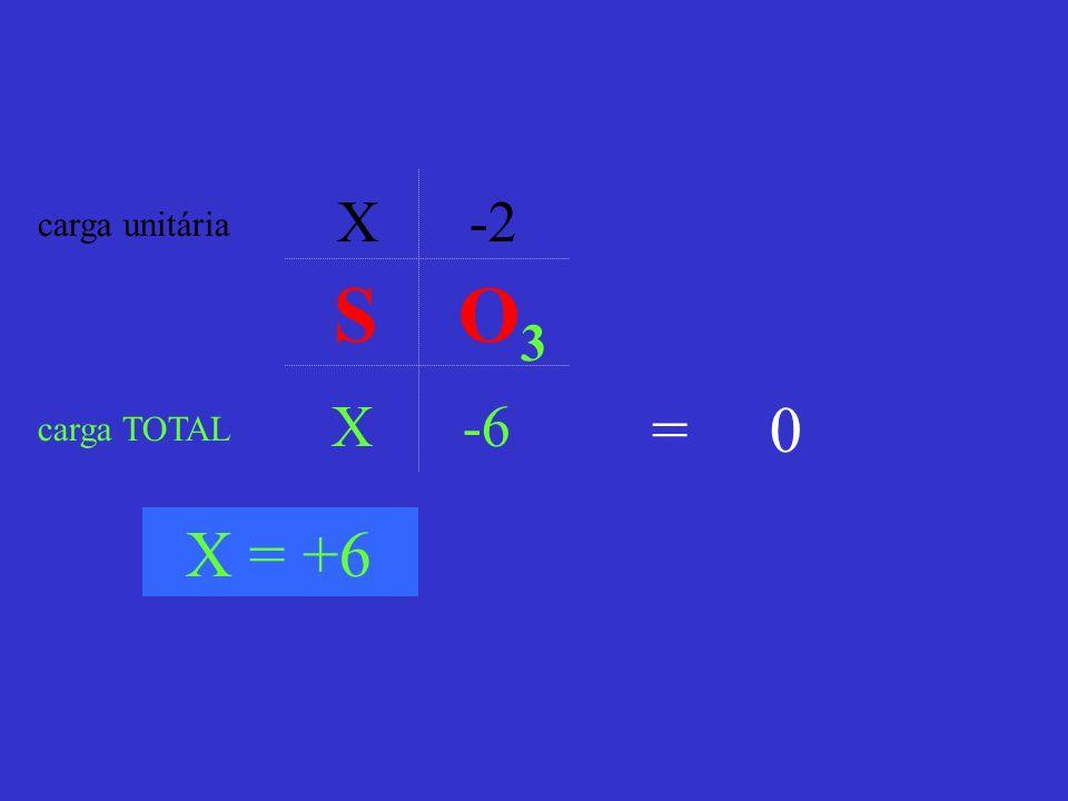 X -2 carga unitária S O3 X -6 = 0 carga TOTAL X = +6