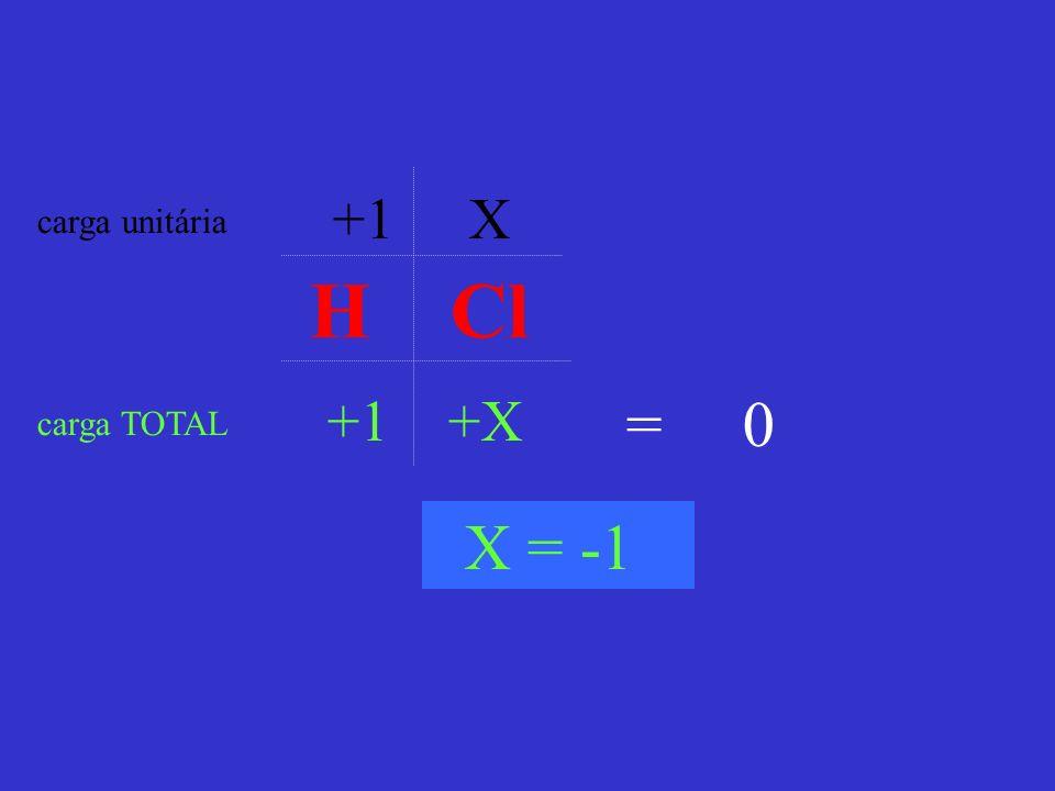 +1 X carga unitária H Cl +1 +X = 0 carga TOTAL X = -1
