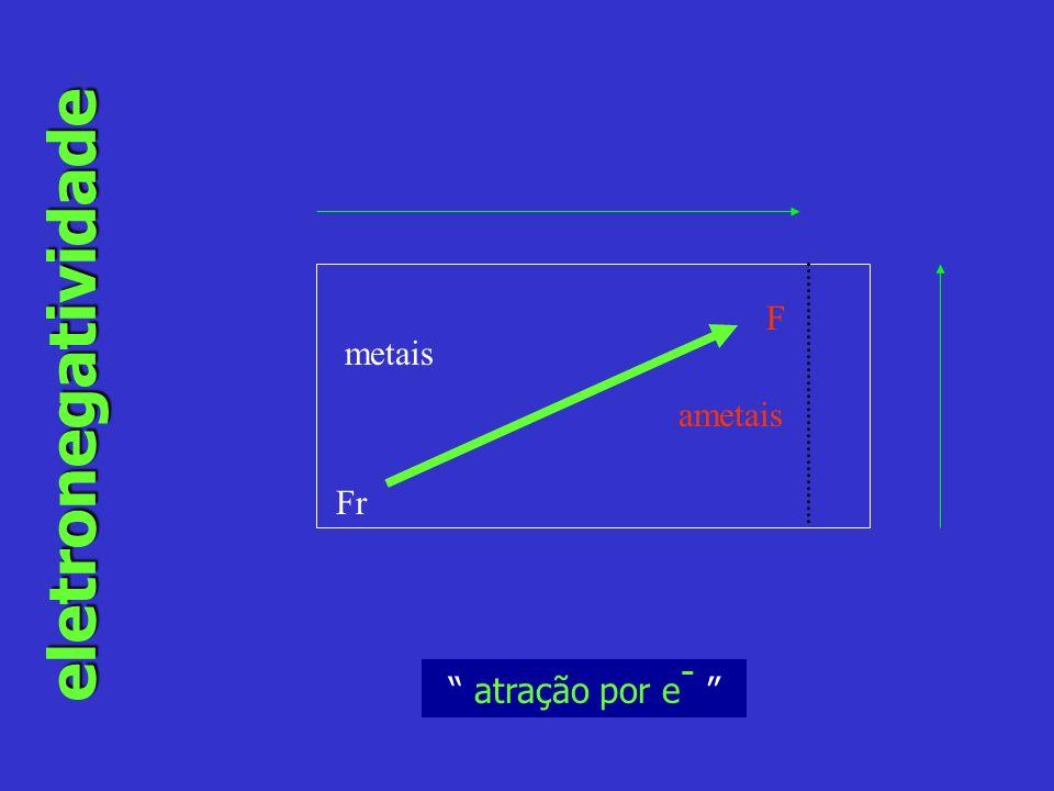F eletronegatividade metais ametais Fr atração por e-