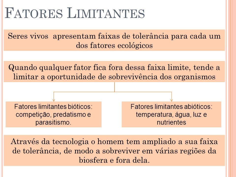 Fatores Limitantes Seres vivos apresentam faixas de tolerância para cada um dos fatores ecológicos.