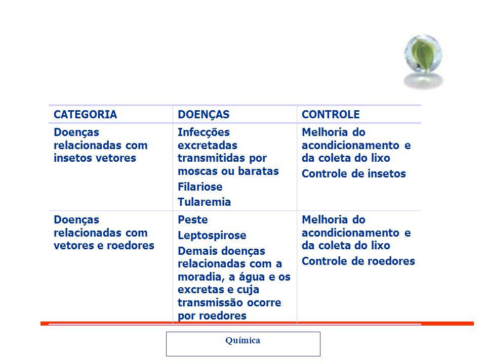 Doenças relacionadas com insetos vetores