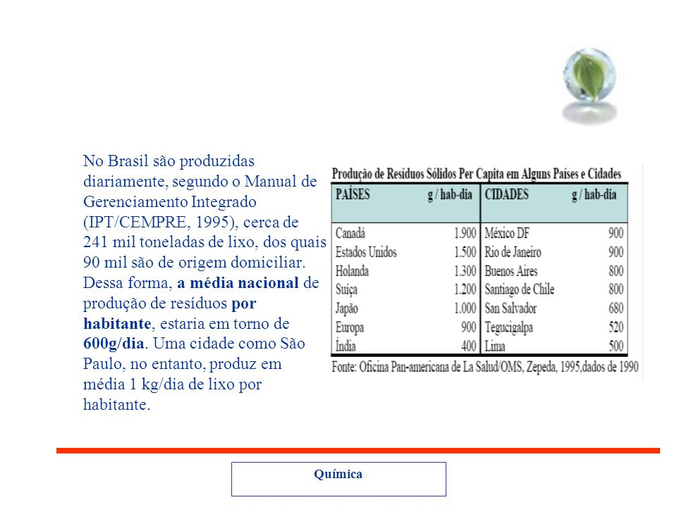 No Brasil são produzidas diariamente, segundo o Manual de Gerenciamento Integrado (IPT/CEMPRE, 1995), cerca de 241 mil toneladas de lixo, dos quais 90 mil são de origem domiciliar. Dessa forma, a média nacional de produção de resíduos por habitante, estaria em torno de 600g/dia. Uma cidade como São Paulo, no entanto, produz em média 1 kg/dia de lixo por habitante.