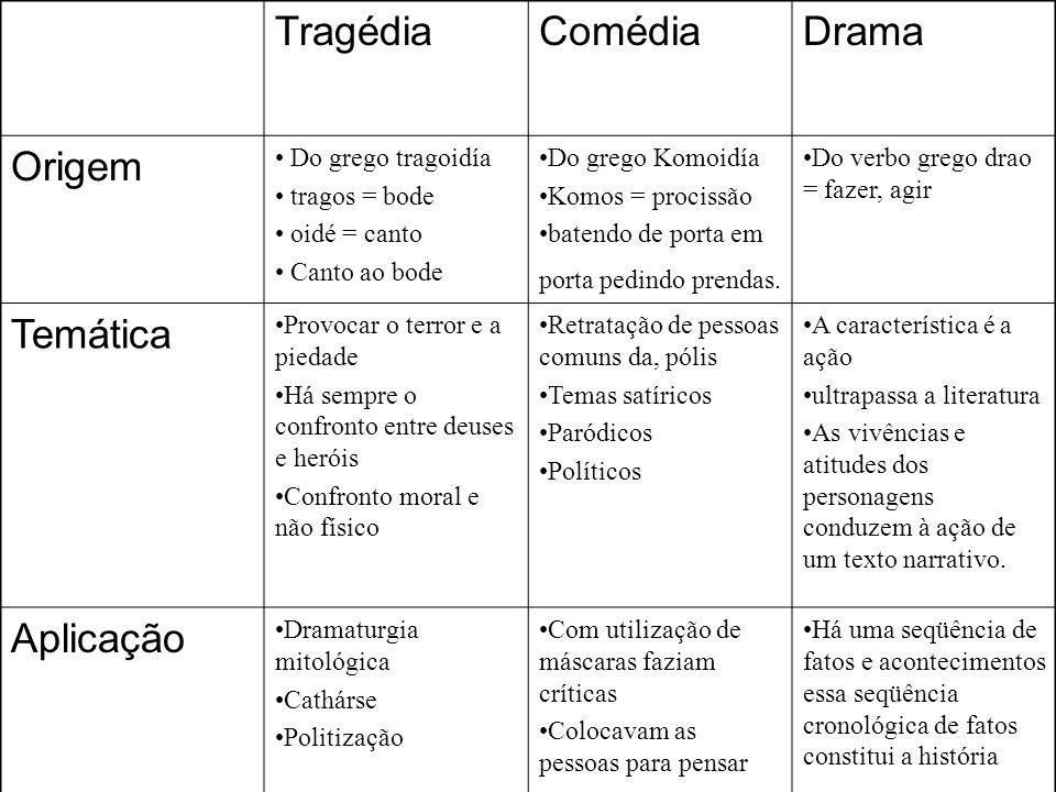 Tragédia Comédia Drama Origem Temática Aplicação Do grego tragoidía
