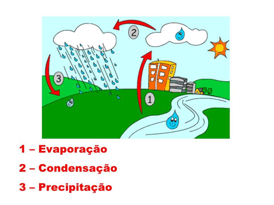1 – Evaporação 2 – Condensação 3 – Precipitação