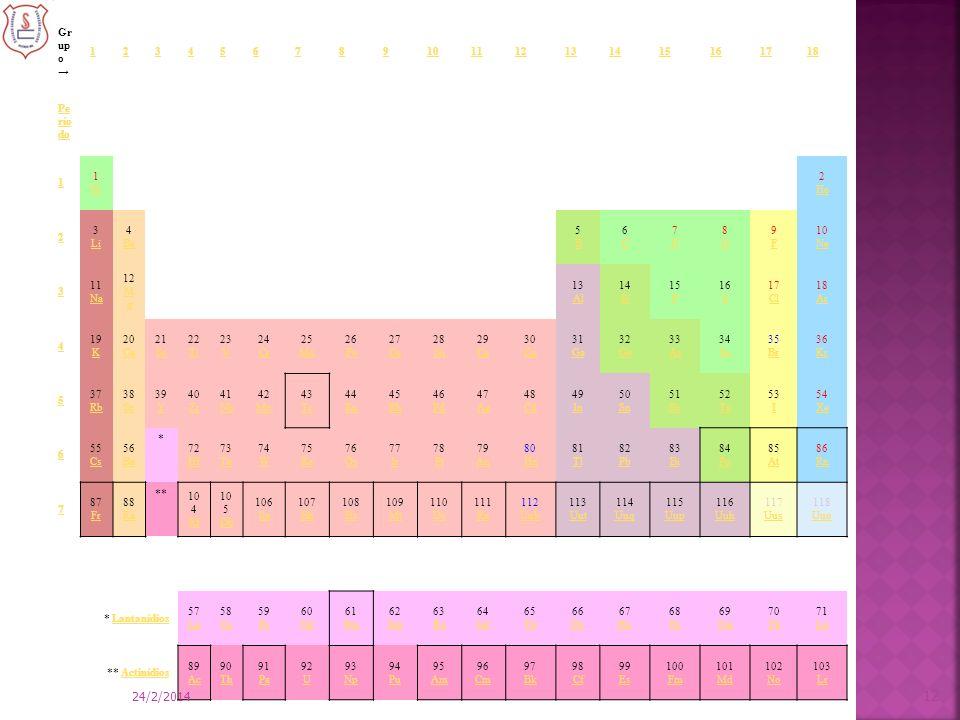 Tabela Periódica 25/03/2017 Grupo → 1 2 3 4 5 6 7 8 9 10 11 12 13 14