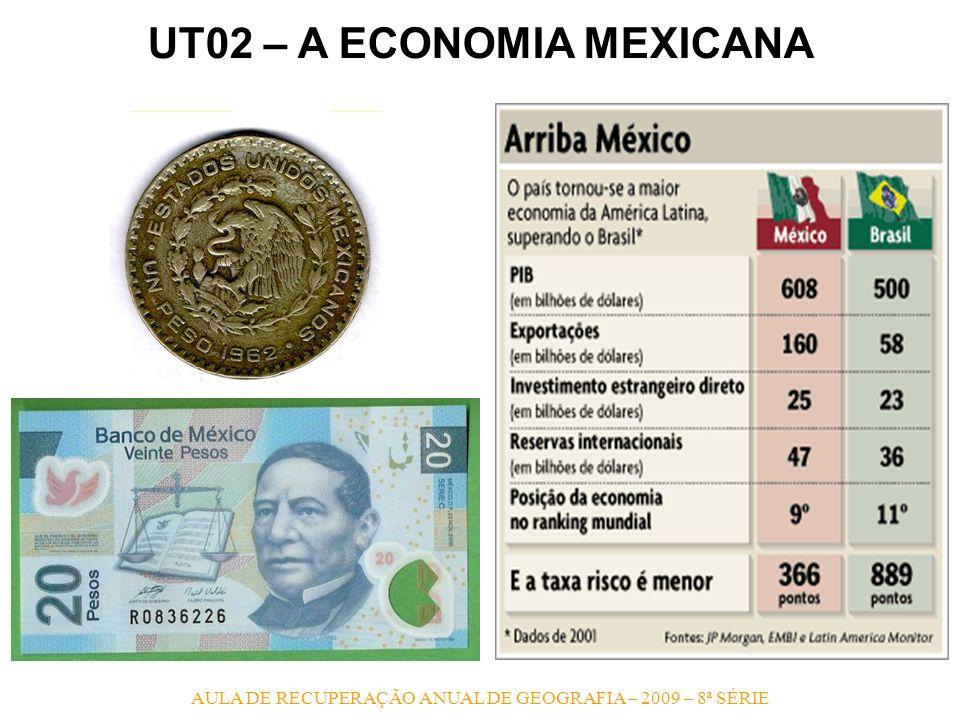 UT02 – A ECONOMIA MEXICANA