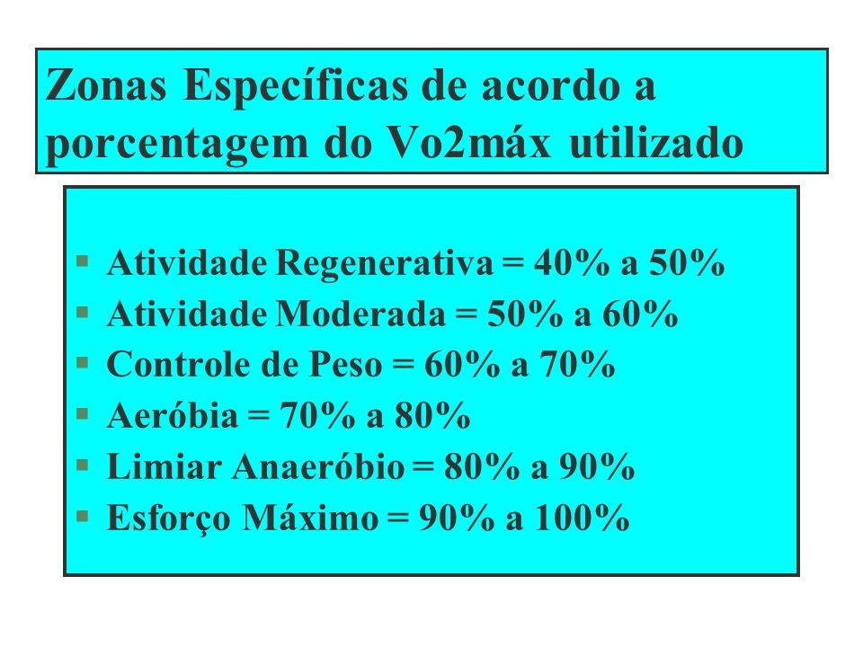 Zonas Específicas de acordo a porcentagem do Vo2máx utilizado