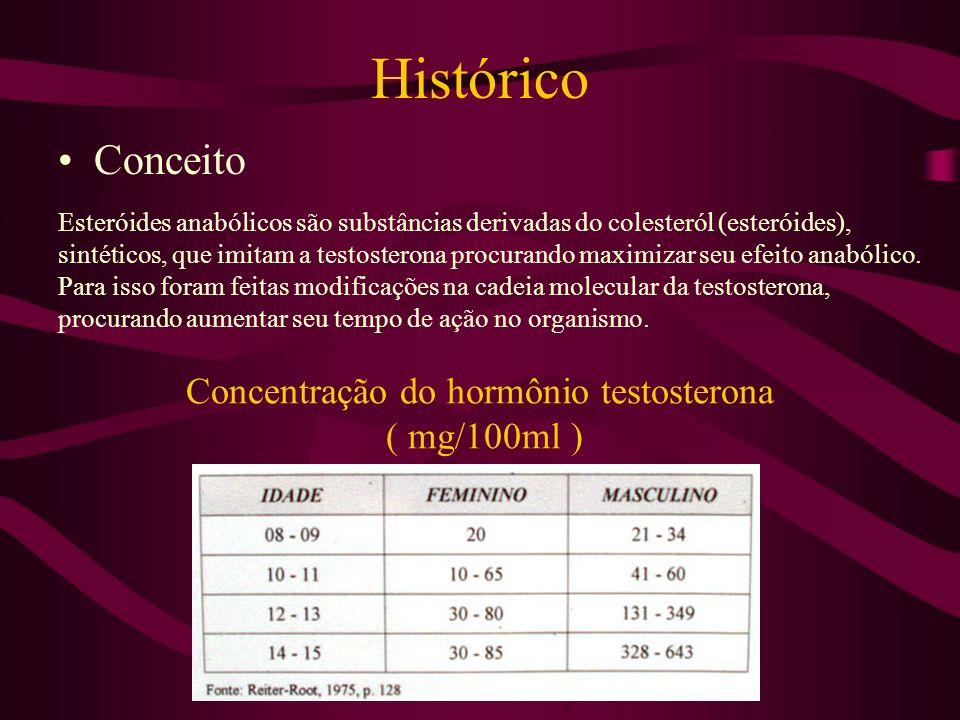 Concentração do hormônio testosterona ( mg/100ml )