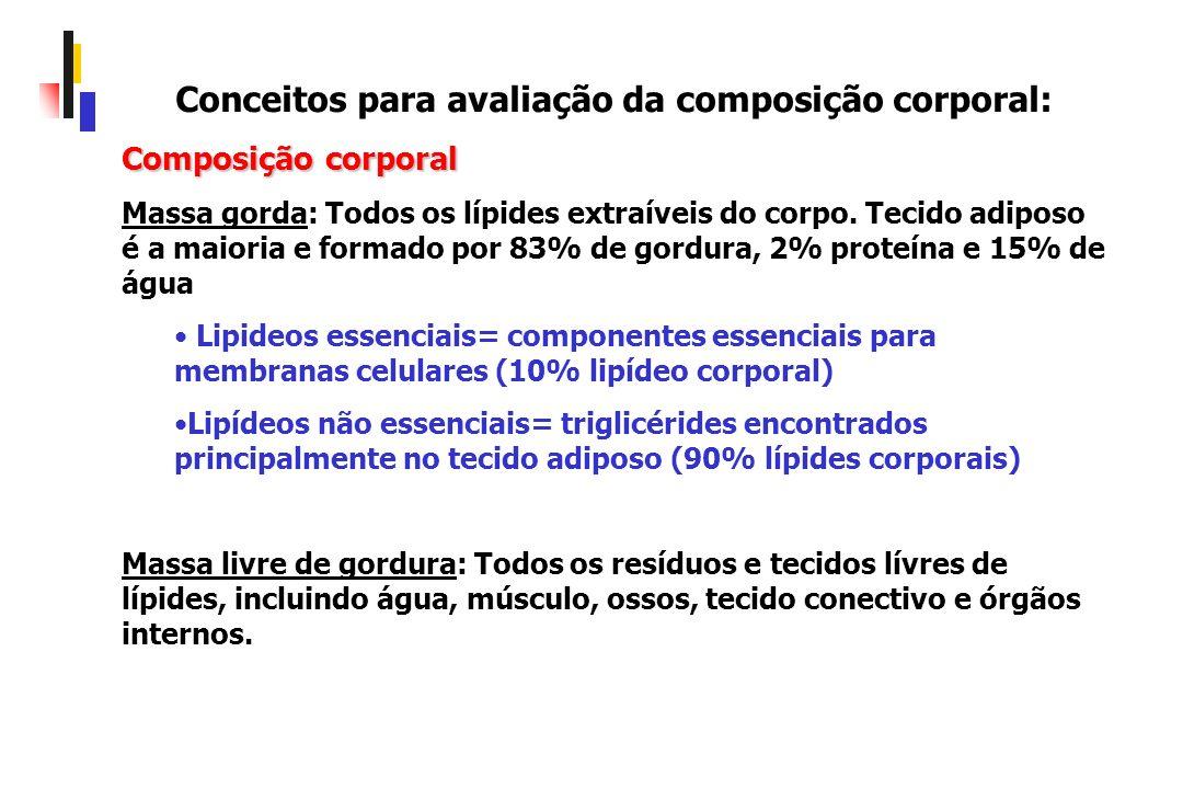 Conceitos para avaliação da composição corporal: