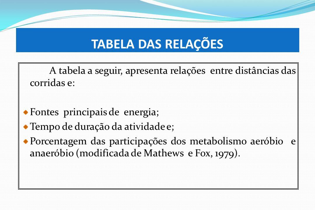 TABELA DAS RELAÇÕES A tabela a seguir, apresenta relações entre distâncias das corridas e: Fontes principais de energia;