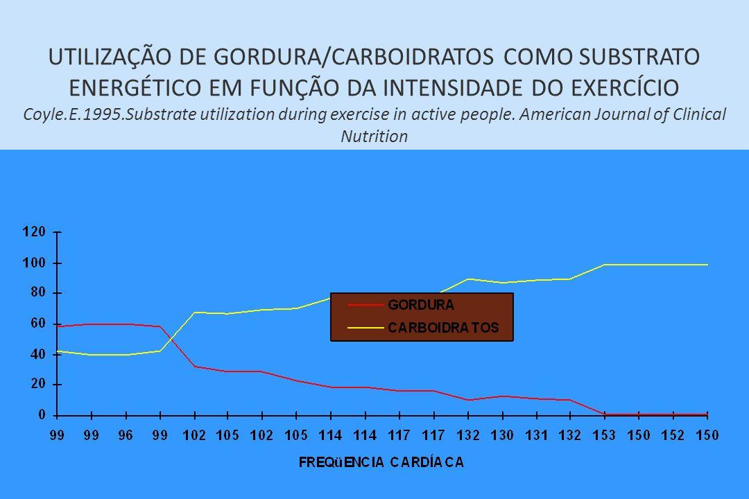 UTILIZAÇÃO DE GORDURA/CARBOIDRATOS COMO SUBSTRATO ENERGÉTICO EM FUNÇÃO DA INTENSIDADE DO EXERCÍCIO Coyle.E.1995.Substrate utilization during exercise in active people.
