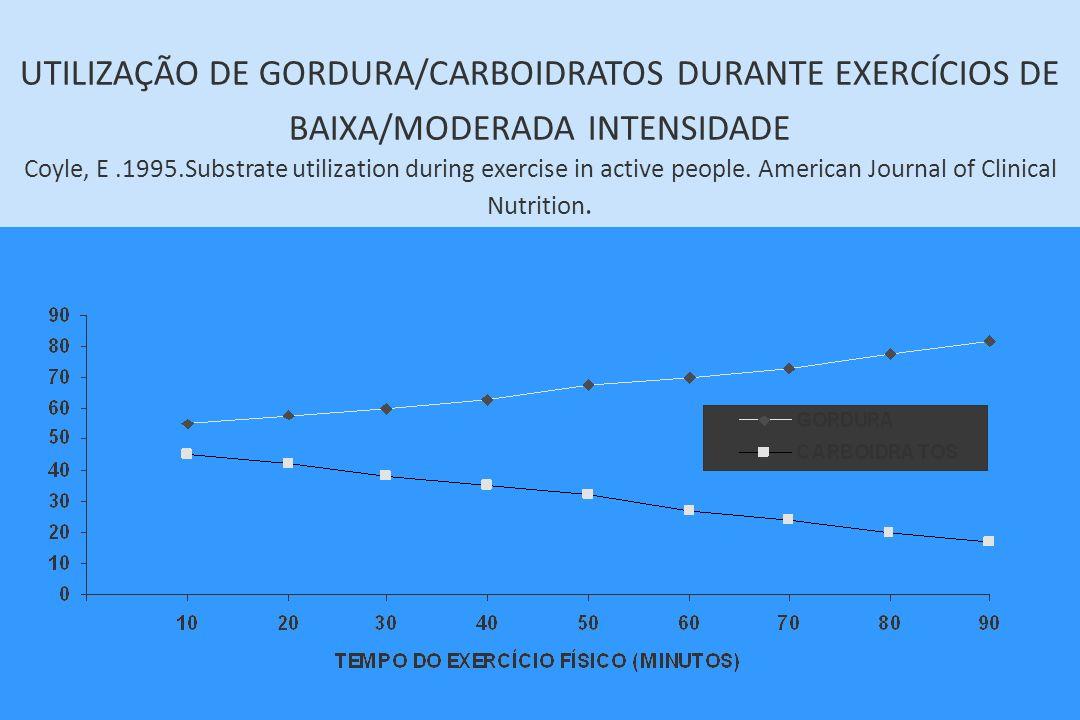 UTILIZAÇÃO DE GORDURA/CARBOIDRATOS DURANTE EXERCÍCIOS DE BAIXA/MODERADA INTENSIDADE Coyle, E .1995.Substrate utilization during exercise in active people.