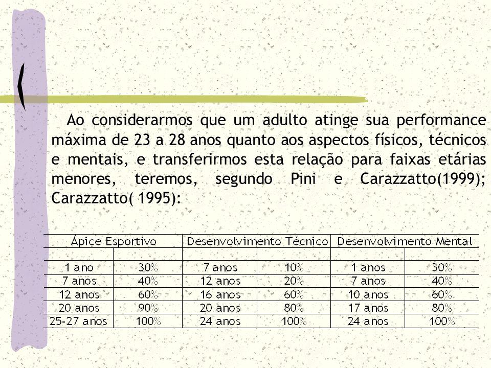Ao considerarmos que um adulto atinge sua performance máxima de 23 a 28 anos quanto aos aspectos físicos, técnicos e mentais, e transferirmos esta relação para faixas etárias menores, teremos, segundo Pini e Carazzatto(1999); Carazzatto( 1995):