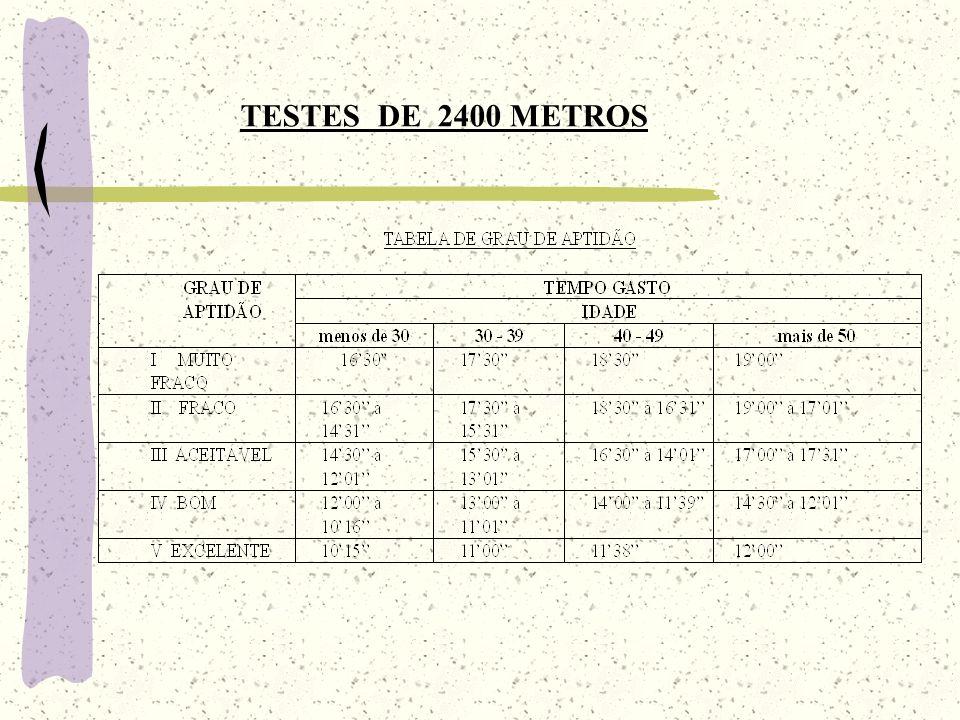 TESTES DE 2400 METROS