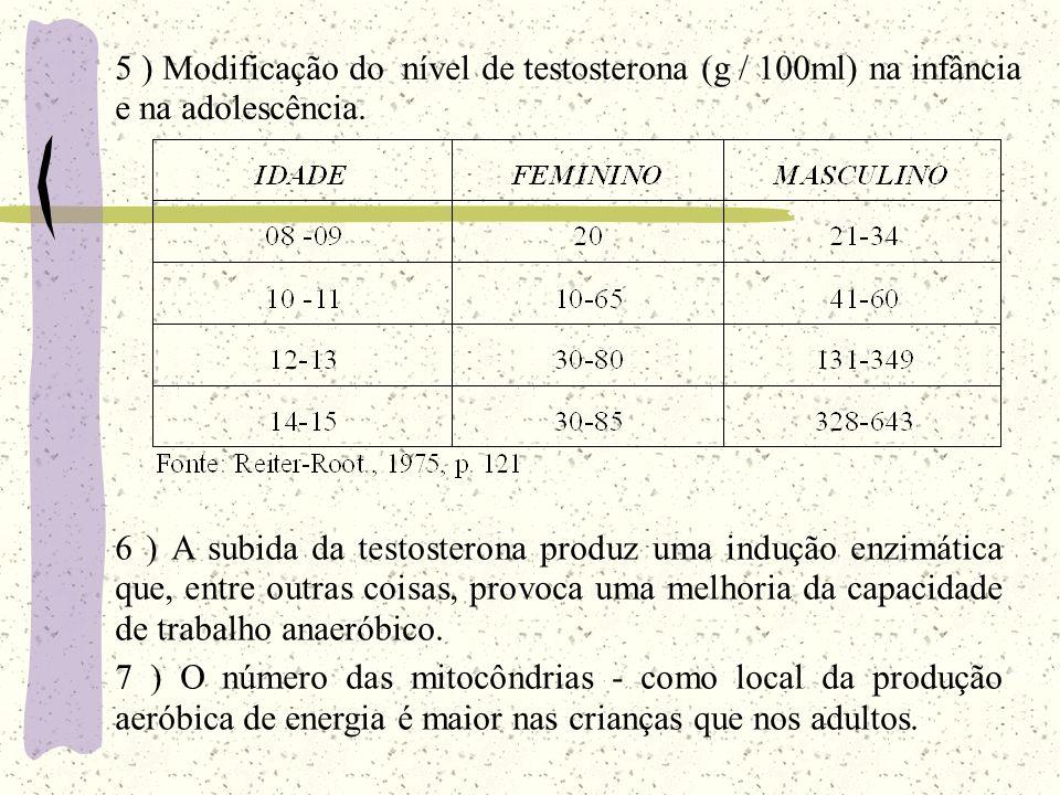 5 ) Modificação do nível de testosterona (g / 100ml) na infância e na adolescência.