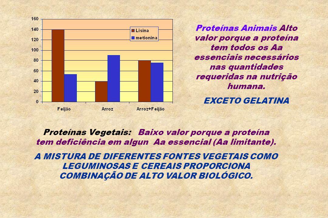 Proteínas Animais Alto valor porque a proteína tem todos os Aa essenciais necessários nas quantidades requeridas na nutrição humana.