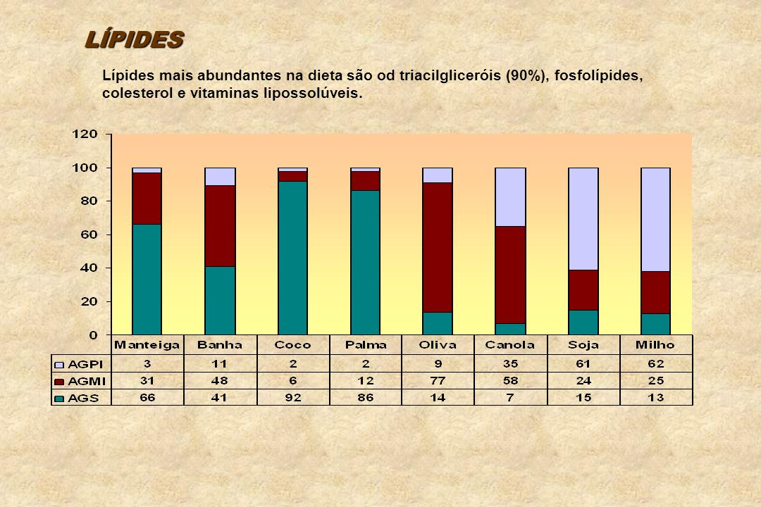 LÍPIDES Lípides mais abundantes na dieta são od triacilgliceróis (90%), fosfolípides, colesterol e vitaminas lipossolúveis.