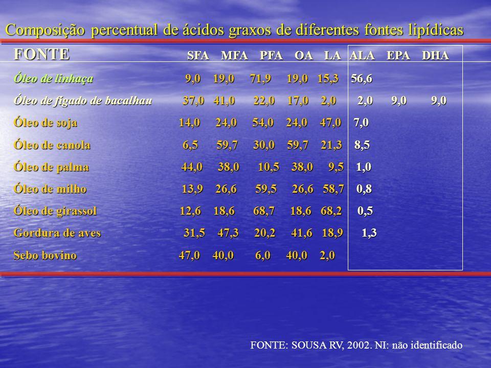 Composição percentual de ácidos graxos de diferentes fontes lipídicas