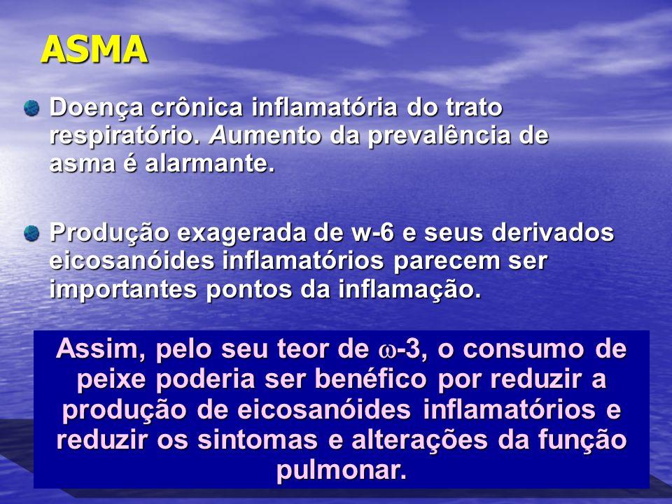 ASMA Doença crônica inflamatória do trato respiratório. Aumento da prevalência de asma é alarmante.
